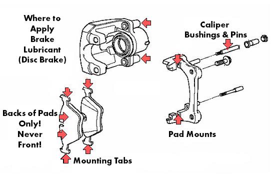 Disc Brake Lubrication Points